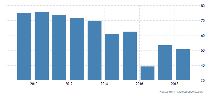 sri lanka all staff compensation as percent of total expenditure in public institutions percent wb data