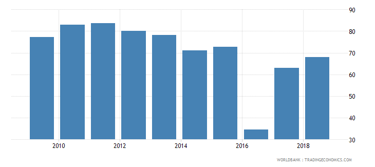 sri lanka all staff compensation as percent of total expenditure in secondary public institutions percent wb data