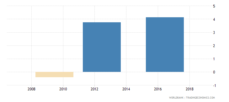 sri lanka annualized growth in survey mean consumption or income per capita total population percent based on 2005 ppp wb data