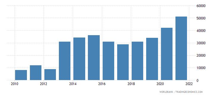 sri lanka aquaculture production metric tons wb data