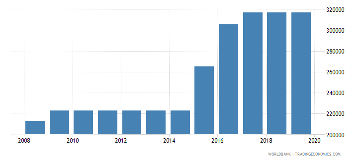 sri lanka armed forces personnel total wb data