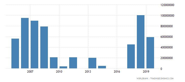 sri lanka arms imports constant 1990 us dollar wb data