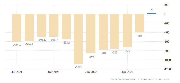 Sri Lanka Balance of Trade