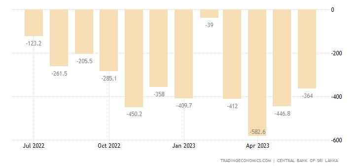 Sri Lanka Balance of Trade