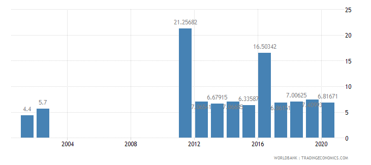 sri lanka bank capital to assets ratio percent wb data