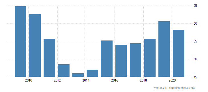 sri lanka bank cost to income ratio percent wb data