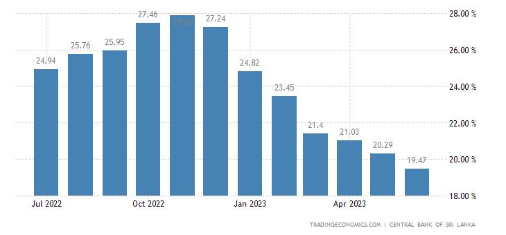 Sri Lanka Prime Lending Rate