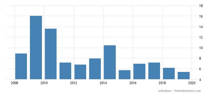 sri lanka bank liquid reserves to bank assets ratio percent wb data
