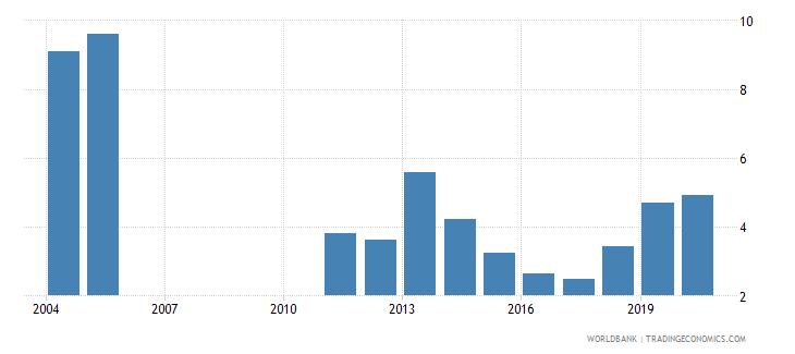 sri lanka bank nonperfoming loans to total gross loans percent wb data