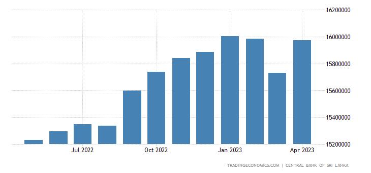 Sri Lanka Banks Balance Sheet