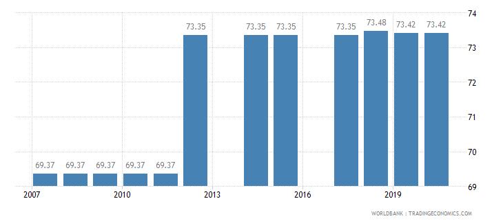 sri lanka binding coverage primary products percent wb data