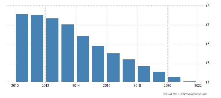 sri lanka birth rate crude per 1 000 people wb data
