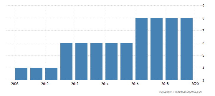 sri lanka business extent of disclosure index 0 less disclosure to 10 more disclosure wb data