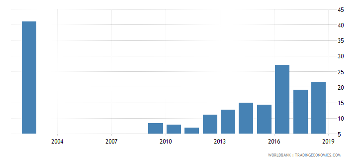 sri lanka capital expenditure as percent of total expenditure in lower secondary public institutions percent wb data