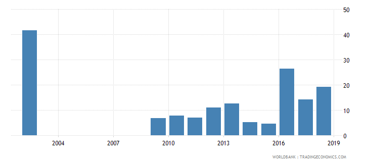 sri lanka capital expenditure as percent of total expenditure in primary public institutions percent wb data