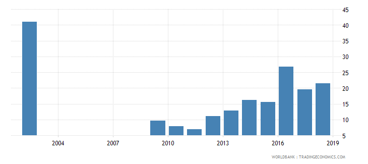 sri lanka capital expenditure as percent of total expenditure in upper secondary public institutions percent wb data
