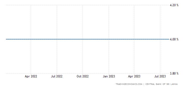 Sri Lanka Cash Reserve Ratio