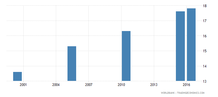 sri lanka cause of death by communicable diseases and maternal prenatal and nutrition conditions ages 15 34 female percent relevant age wb data