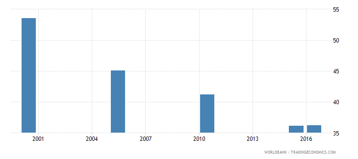 sri lanka cause of death by injury ages 15 34 female percent relevant age wb data