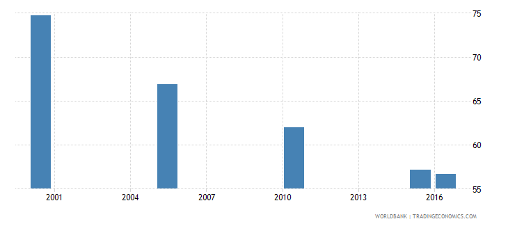 sri lanka cause of death by injury ages 15 34 male percent relevant age wb data