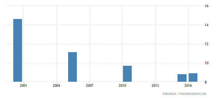 sri lanka cause of death by injury ages 35 59 female percent relevant age wb data