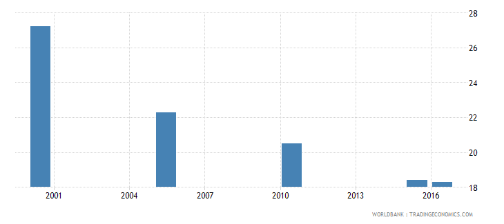 sri lanka cause of death by injury ages 35 59 male percent relevant age wb data