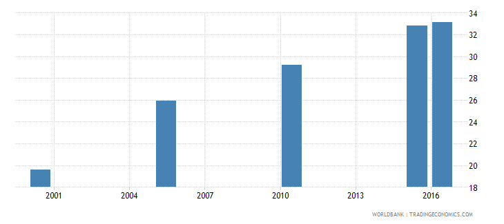 sri lanka cause of death by non communicable diseases ages 15 34 male percent relevant age wb data
