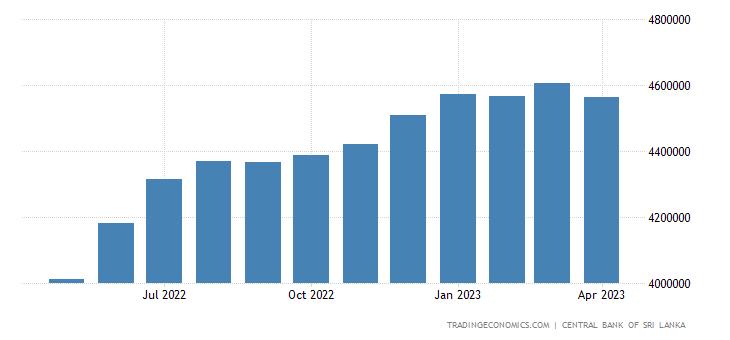 Sri Lanka Central Bank Balance Sheet