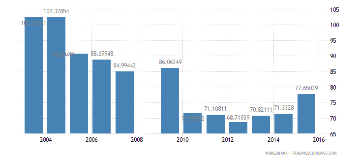 sri lanka central government debt total percent of gdp wb data