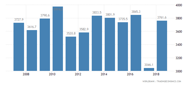 sri lanka cereal yield kg per hectare wb data