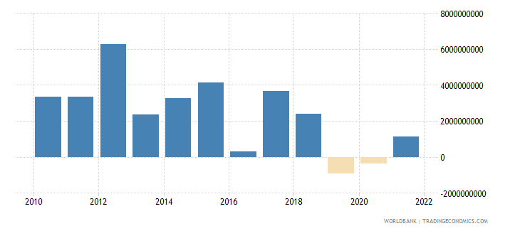 sri lanka changes in inventories us dollar wb data