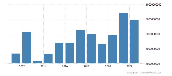 sri lanka changes in inventories us dollar wb data