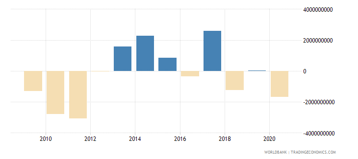 sri lanka changes in net reserves bop us dollar wb data