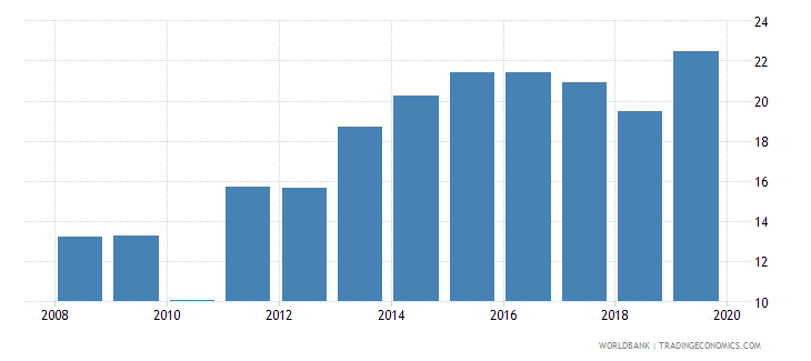 sri lanka claims on central government etc percent gdp wb data