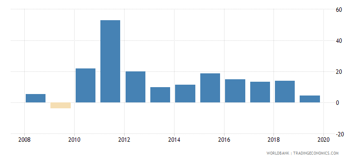 sri lanka claims on other sectors of the domestic economy annual growth as percent of broad money wb data