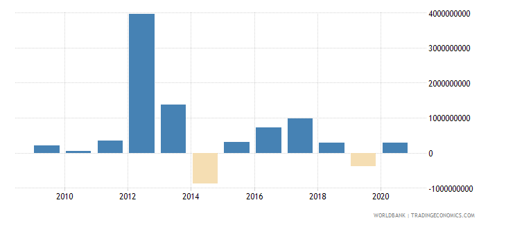 sri lanka commercial banks and other lending ppg  plus  png nfl us dollar wb data