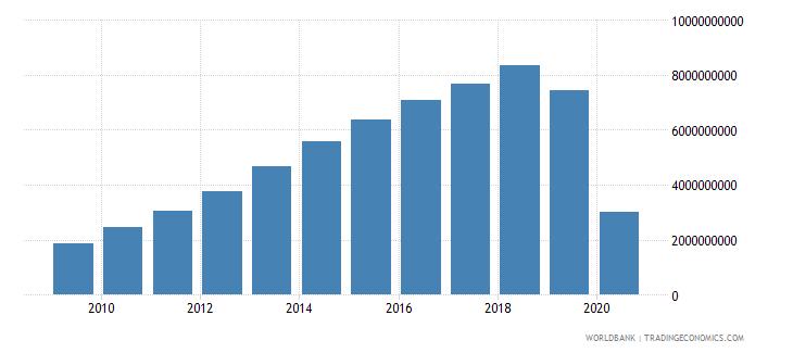 sri lanka commercial service exports us dollar wb data