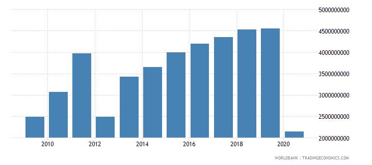 sri lanka commercial service imports us dollar wb data