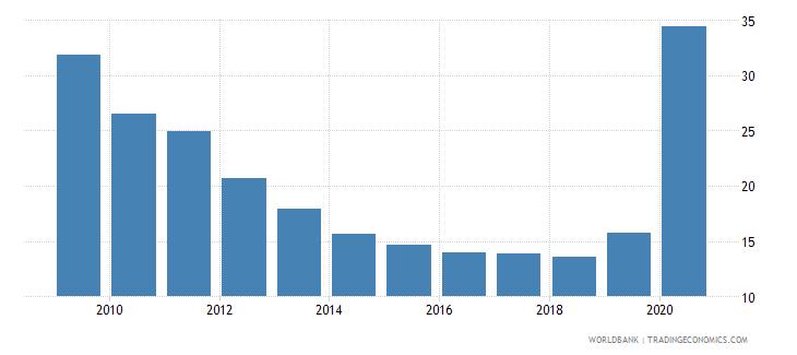 sri lanka communications computer etc percent of service exports bop wb data