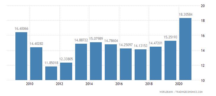sri lanka communications computer etc percent of service imports bop wb data