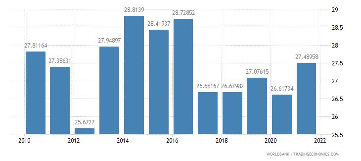 sri lanka compensation of employees percent of expense wb data