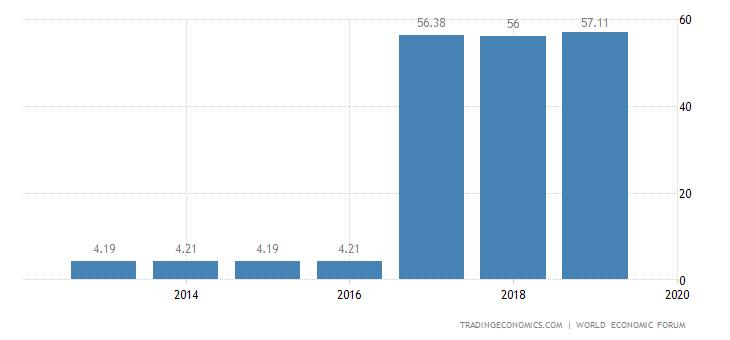 Sri Lanka Competitiveness Index