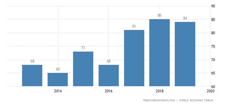 Sri Lanka Competitiveness Rank