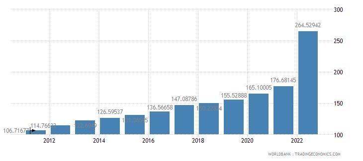 sri lanka consumer price index 2005  100 wb data