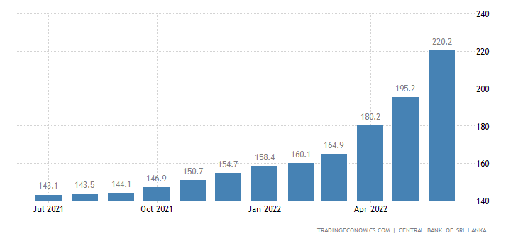 Sri Lanka Consumer Price Index (CPI)
