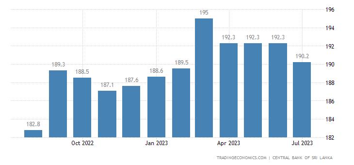 Sri Lanka Consumer Price Index (CPI)