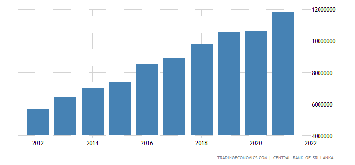 Sri Lanka Consumer Spending