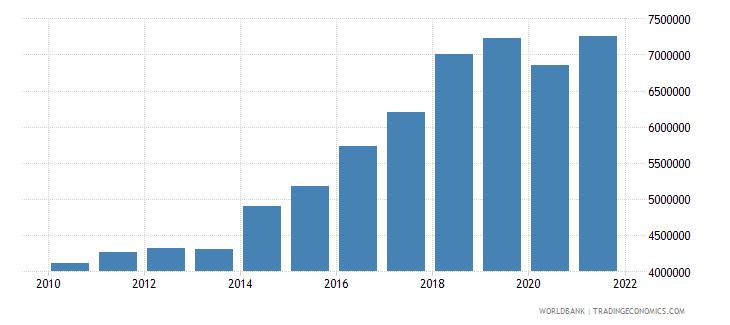 sri lanka container port traffic teu 20 foot equivalent units wb data