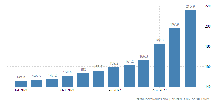 Sri Lanka Core Consumer Prices