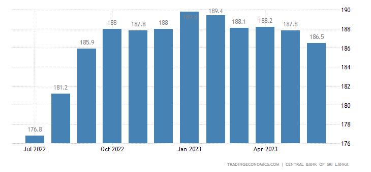 Sri Lanka Core Consumer Prices